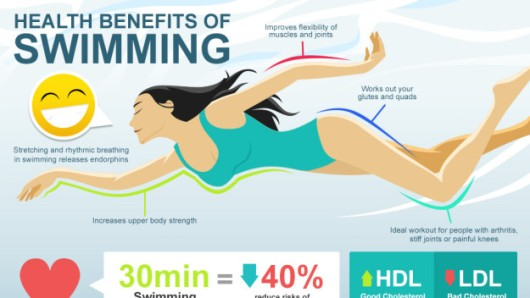 Health Benifits of Swimmimg